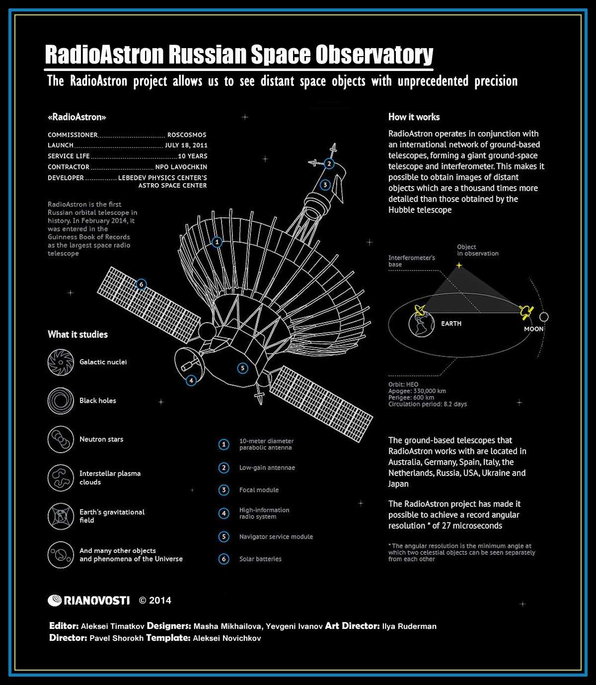 00 RIA-Novosti Infographic. RadioAstron Russian Space Observatory. 21.04.14