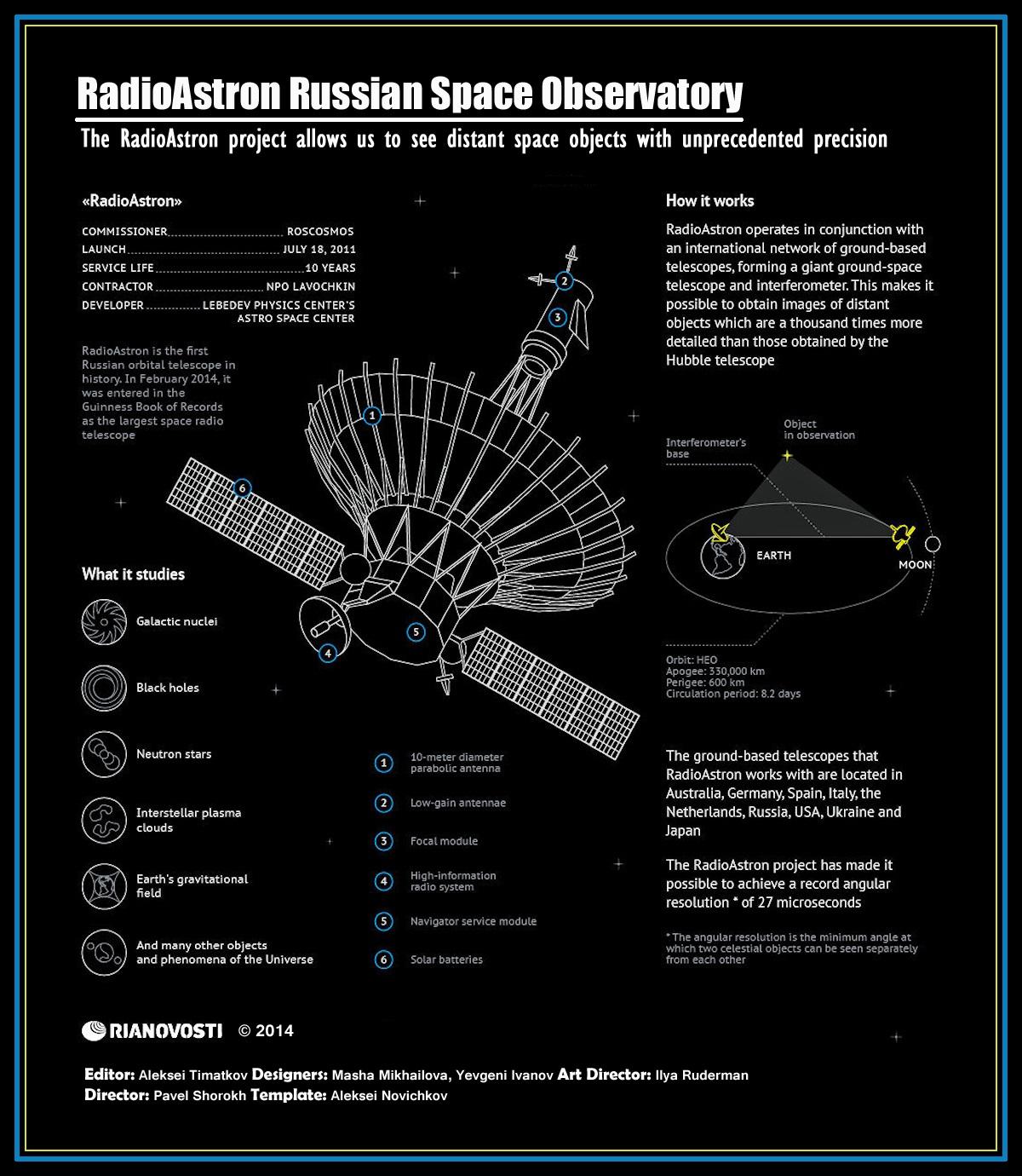 00 RIA-Novosti Infographic. RadioAstron Russian Space Observatory. 21.04.14