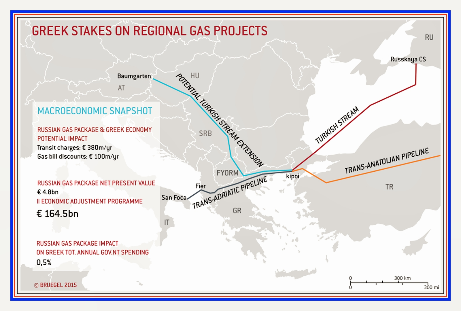 00 russian gas projects