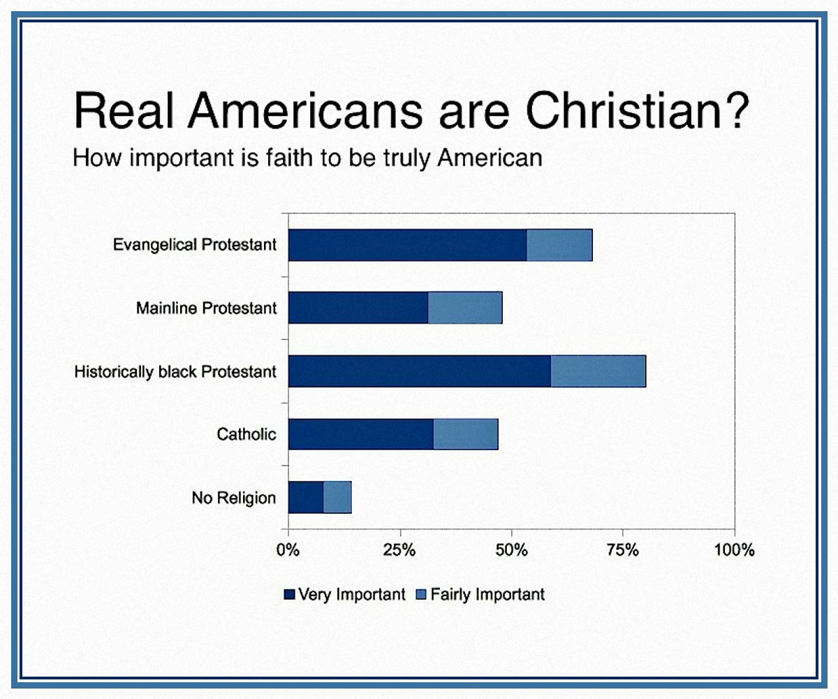 00 real americans are christian 190316