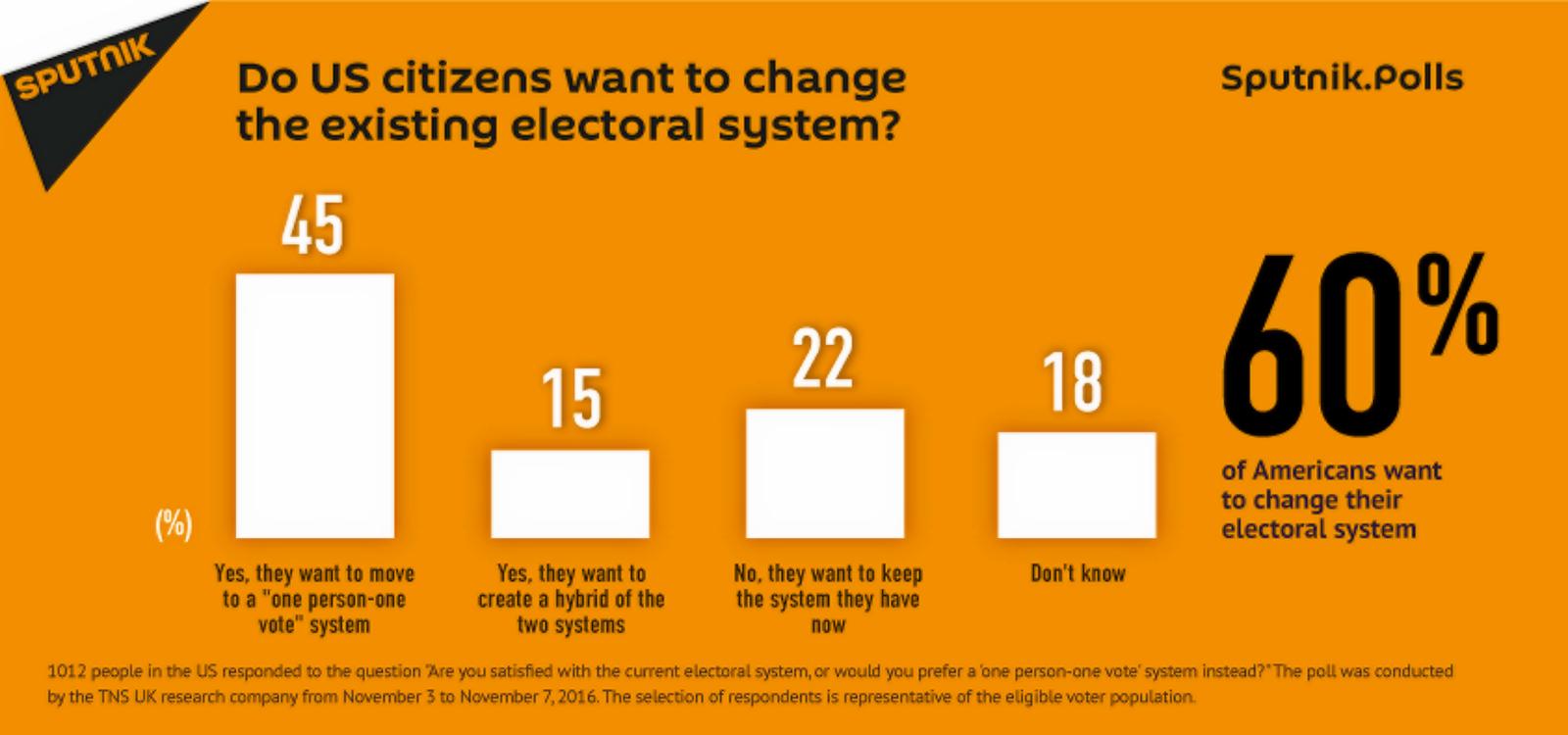 00-sputnik-polls-electoral-system-usa-111116